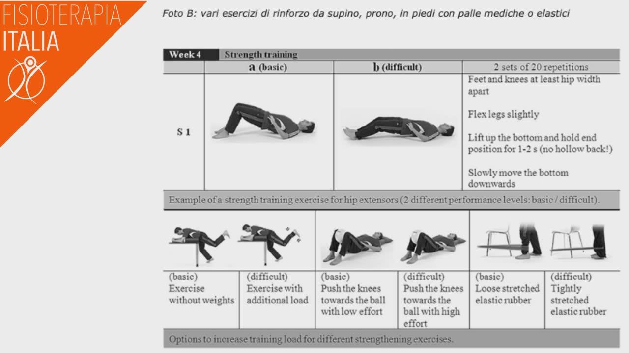 artrosi esercizi rinforzo